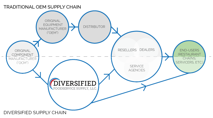 chain overview